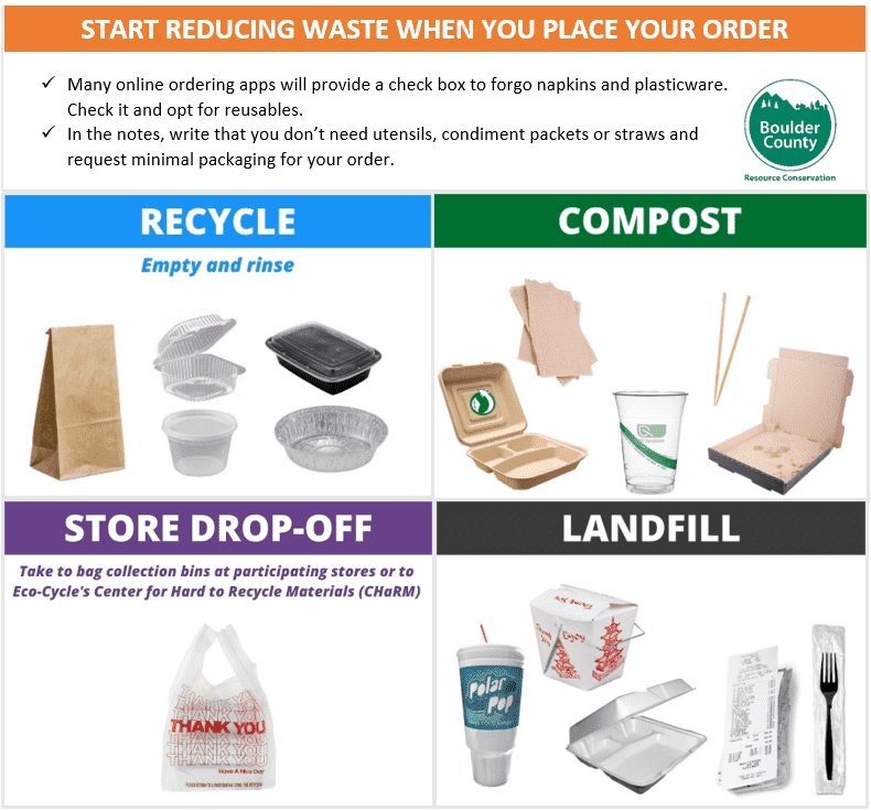 Recycle, compost, trash guidelines infographic